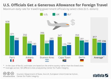 U.S. Officials Get a Generous Allowance for Foreign Travel