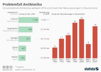 Infografik - Problemfall Antibiotika
