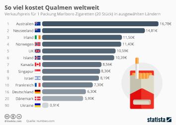Infografik: So viel kostet Qualmen weltweit | Statista