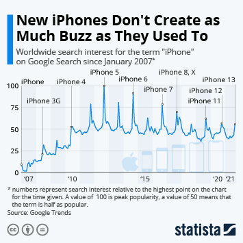 New iPhones Don't Create as Much Buzz as They Used To
