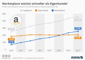 Infografik: Marketplace wächst schneller als Eigenhandel | Statista