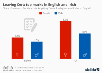 Infographic - the share of male and female students getting Grade 1 in higher level Irish and English