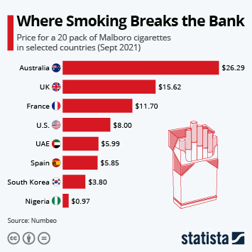 Infographic: The Price of a Pack of Cigarettes around the World | Statista