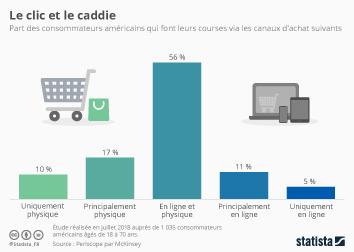 Infographie: Le clic et le caddie | Statista