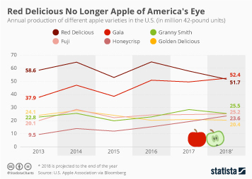 Fresh Fruit in Retail Infographic - Red Delicious No Longer Apple of America's Eye