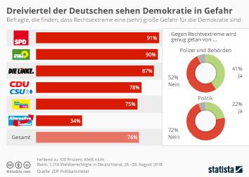 Infografik: Dreiviertel der Deutschen sehen Demokratie in Gefahr | Statista