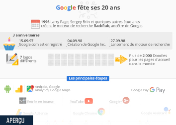 Infographie: Google fête ses 20 ans | Statista