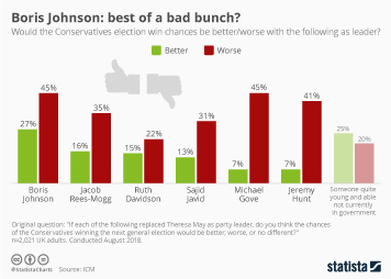 Infographic - Boris Johnson: best of a bad bunch?