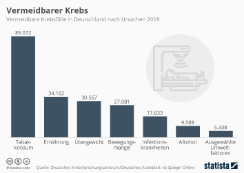 Infografik - vermeidbarer Krebsfälle in Deutschland