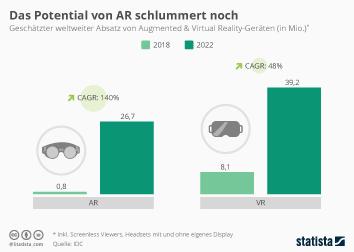 Infografik - geschätzter weltweiter Absatz von Augmented und Virtual Reality-Geräten