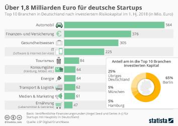 Über 1,8 Milliarden Euro für deutsche Startups