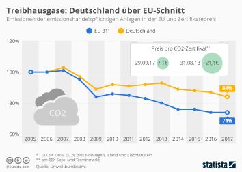 Infografik - Treibhausgas-Emissionen und CO2-Zertifikatepreis