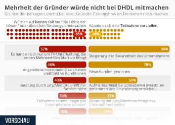 Infografik: Mehrheit der Gründer würde nicht bei DHDL mitmachen | Statista
