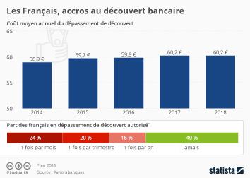 Infographie - depassement de decouvert bancaire, cout et frequence chez les francais
