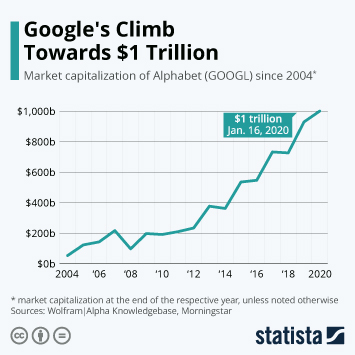 Google's Climb Towards $1 Trillion