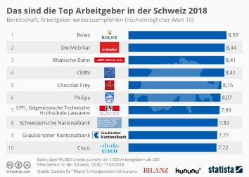 Infografik - die Top Arbeitgeber der Schweiz