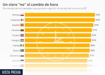 Infografía - Encuestados que quieren suprimir el cambio de hora en la UE