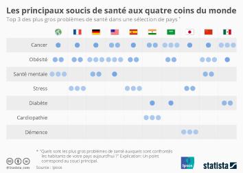 Infographie - principaux problemes sante monde