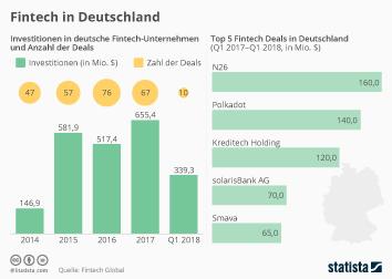 Infografik - Fintech in Deutschland