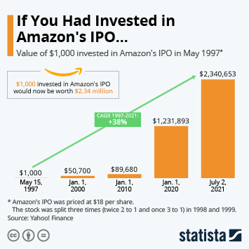 Infographic: If You Had Invested In Amazon's IPO... | Statista