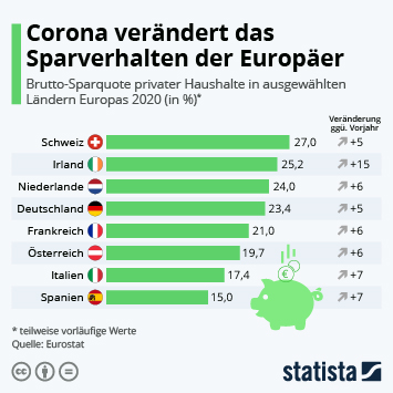 Infografik - Sparverhalten in Europa