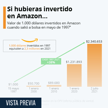 Infografía: La fortuna de los que compraron acciones de Amazon cuando la empresa salió a Bolsa | Statista