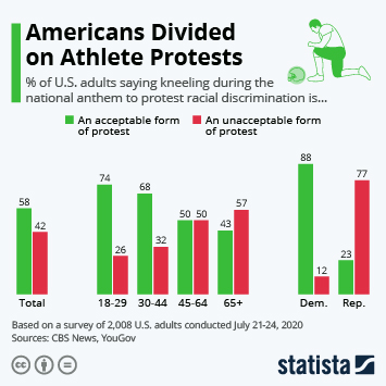 Infographic: Americans Split on Athletes Kneeling in Protest | Statista
