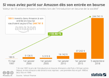 Infographie - valeur actions Amazon