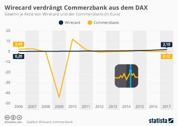 Infografik - Gewinn je Aktie von Wirecard und der Commerzbank