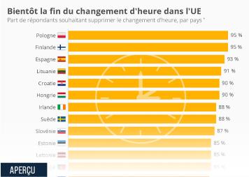 Infographie - Bientôt la fin du changement d'heure dans l'UE