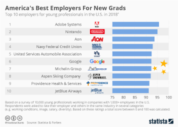 Infographic -  the top 10 employers for young professionals in the U.S.