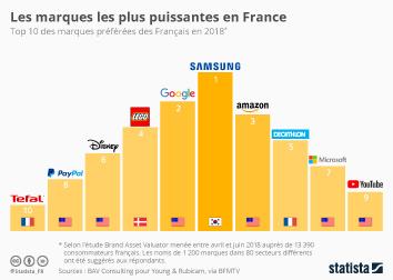 Infographie: Les marques les plus puissantes en France | Statista