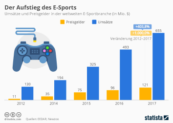 Infografik - Umsatz und Preisgelder E-Sport