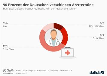 Infografik - Arzttermin trotz Beschwerden verschieben