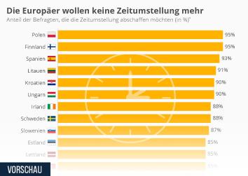 Infografik - Die Europäer wollen keine Zeitumstellung mehr