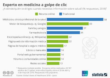 Infografía - Encuesta información sobre salud