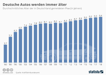 Infografik - durchschnittliches Alter der in Deutschland gemeldeten Pkw