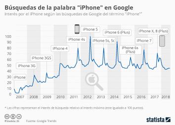 Infografía - Interés por el iPhone según las búsquedas de Google