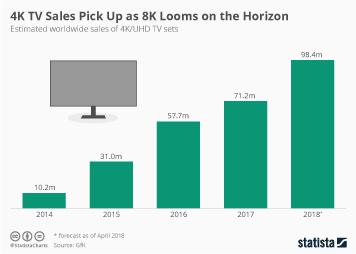 Infographic - Worldwide 4K TV Sales