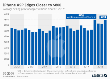 Infographic: iPhone ASP Edges Closer to $800 | Statista