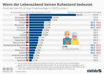 Infografik - Erwerbstätige über 65 in OECD-Ländern
