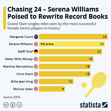 Chasing 24 – Serena Williams Poised to Rewrite Record Books