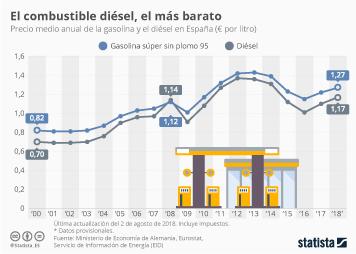 Infografía - Precio medio anual de la gasolina y el diésel en España