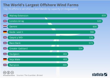 Infographic - the top 10 offshore windfarms worldwide by capacity