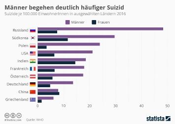 Infografik: Männer begehen deutlich häufiger Suizid | Statista
