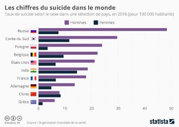 Infographie - taux de suicide par pays et par sexe dans le monde