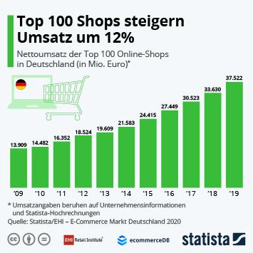 Infografik - Nettoumsatz der Top 100 Online-Shops in Deutschland