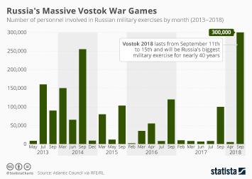 Infographic: Russia's Massive Vostok War Games   Statista