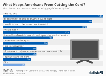 Infographic - Reasons to keep pay-tv subscription