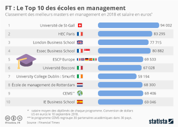 Infographie - masters management financial times